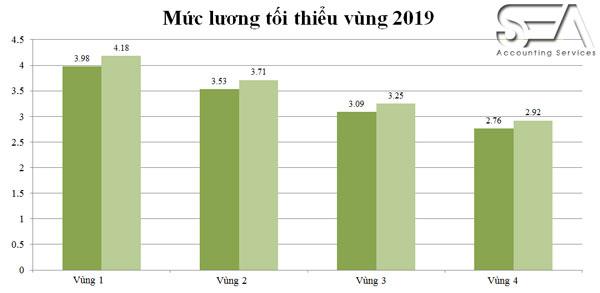 muc-luong-toi-thieu-vung-2019